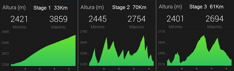 altimetria Stages 1-2-3
